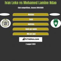 Ivan Leko vs Mohamed Lamine Ndao h2h player stats