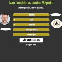 Ivan Lendric vs Junior Mapuku h2h player stats