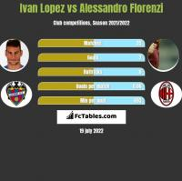 Ivan Lopez vs Alessandro Florenzi h2h player stats