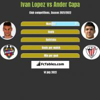 Ivan Lopez vs Ander Capa h2h player stats