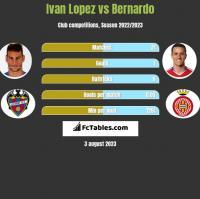 Ivan Lopez vs Bernardo h2h player stats
