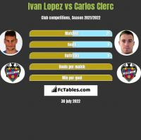 Ivan Lopez vs Carlos Clerc h2h player stats