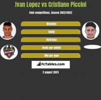 Ivan Lopez vs Cristiano Piccini h2h player stats