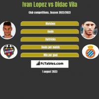 Ivan Lopez vs Didac Vila h2h player stats