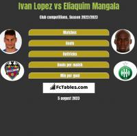 Ivan Lopez vs Eliaquim Mangala h2h player stats