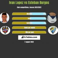 Ivan Lopez vs Esteban Burgos h2h player stats