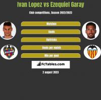 Ivan Lopez vs Ezequiel Garay h2h player stats