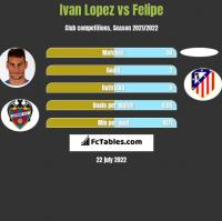 Ivan Lopez vs Felipe h2h player stats