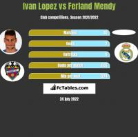 Ivan Lopez vs Ferland Mendy h2h player stats
