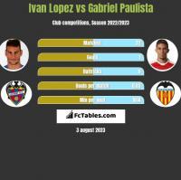 Ivan Lopez vs Gabriel Paulista h2h player stats