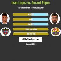 Ivan Lopez vs Gerard Pique h2h player stats
