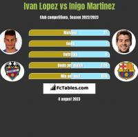 Ivan Lopez vs Inigo Martinez h2h player stats
