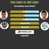 Ivan Lopez vs Javi Lopez h2h player stats