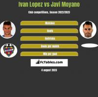 Ivan Lopez vs Javi Moyano h2h player stats