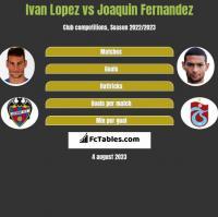 Ivan Lopez vs Joaquin Fernandez h2h player stats
