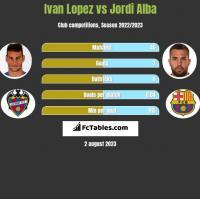 Ivan Lopez vs Jordi Alba h2h player stats