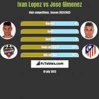 Ivan Lopez vs Jose Gimenez h2h player stats