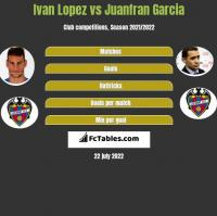 Ivan Lopez vs Juanfran Garcia h2h player stats