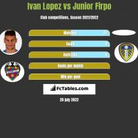 Ivan Lopez vs Junior Firpo h2h player stats
