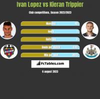 Ivan Lopez vs Kieran Trippier h2h player stats