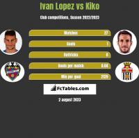 Ivan Lopez vs Kiko h2h player stats