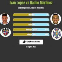 Ivan Lopez vs Nacho Martinez h2h player stats