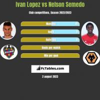 Ivan Lopez vs Nelson Semedo h2h player stats