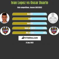 Ivan Lopez vs Oscar Duarte h2h player stats