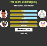 Ivan Lopez vs Rodrigo Ely h2h player stats