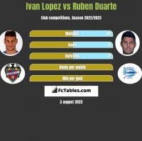 Ivan Lopez vs Ruben Duarte h2h player stats