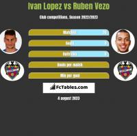 Ivan Lopez vs Ruben Vezo h2h player stats