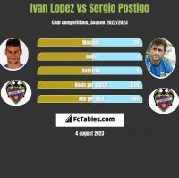 Ivan Lopez vs Sergio Postigo h2h player stats