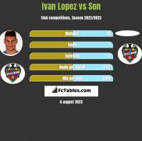 Ivan Lopez vs Son h2h player stats