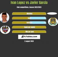 Ivan Lopez vs Javier Garcia h2h player stats