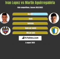 Ivan Lopez vs Martin Aguirregabiria h2h player stats