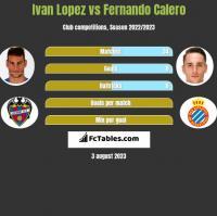 Ivan Lopez vs Fernando Calero h2h player stats