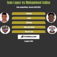 Ivan Lopez vs Mohammed Salisu h2h player stats