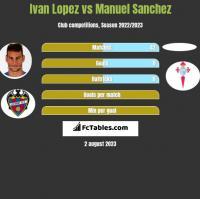 Ivan Lopez vs Manuel Sanchez h2h player stats