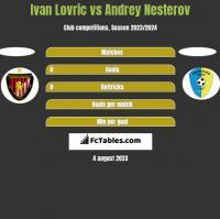 Ivan Lovric vs Andrey Nesterov h2h player stats