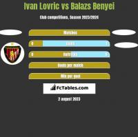 Ivan Lovric vs Balazs Benyei h2h player stats