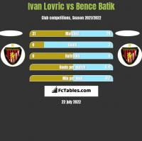 Ivan Lovric vs Bence Batik h2h player stats