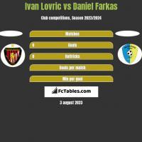 Ivan Lovric vs Daniel Farkas h2h player stats