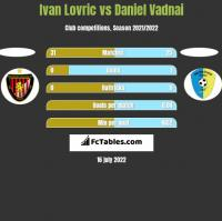 Ivan Lovric vs Daniel Vadnai h2h player stats