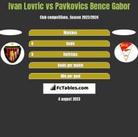 Ivan Lovric vs Pavkovics Bence Gabor h2h player stats