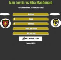 Ivan Lovric vs Niba MacDonald h2h player stats