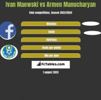 Ivan Maewski vs Armen Manucharyan h2h player stats