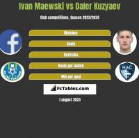 Ivan Maewski vs Daler Kuzyaev h2h player stats