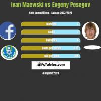 Ivan Maewski vs Evgeny Pesegov h2h player stats