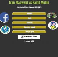 Ivan Maewski vs Kamil Mullin h2h player stats