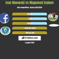 Ivan Maewski vs Magomed Ozdoev h2h player stats